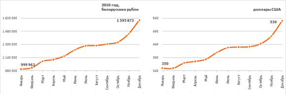 Динамика изменения средней зарплаты в 2010 г. в белорусских рублях и долларах США