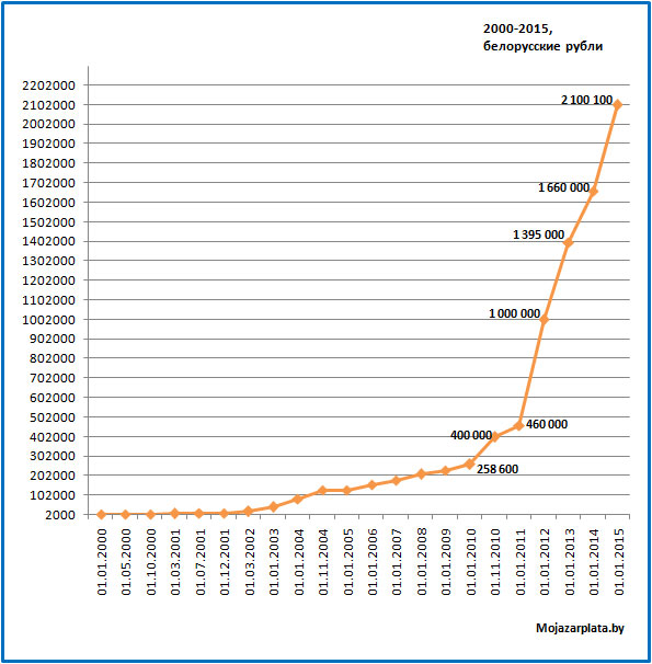 Минимальная заработная плата 2000-2015