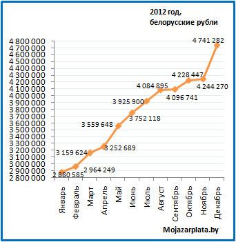 Средняя зарплата в декабре 2012 в бел руб