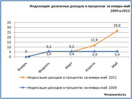 Индексация доходов