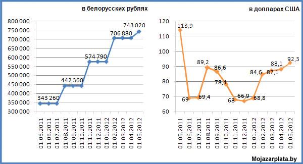 Динамика изменения размера пособия по уходу за ребенком до 3 лет