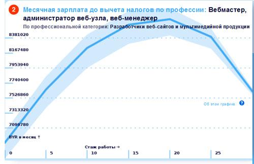 Зарплата вебмастера в Беларуси