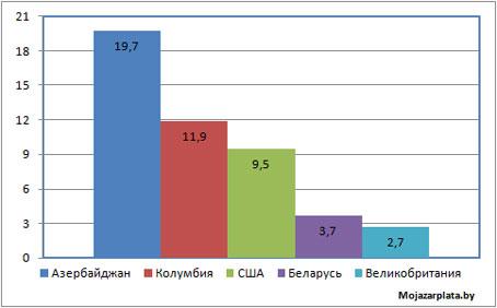 Процент респондентов, очень довольных своим уровнем дохода, по странам
