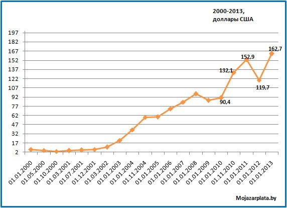 0 045 вырос на 2000 процентов форекс comment php metatrader gold