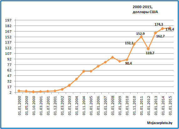 Минимальная зарплата 2000-2015 USD