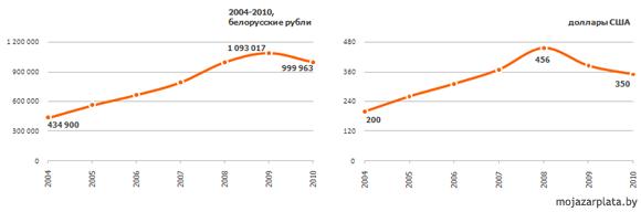 Рис. 1. Динамика изменения средней зарплаты в 2004-2010 гг. в белорусских рублях и долларах США
