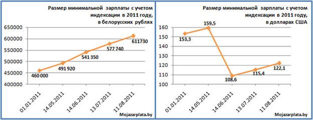 Размер минимальной зарплаты с учетом индексации в 2011 году