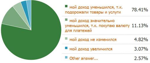 Повлияла ли девальвация белорусского рубля на ваш уровень доходов
