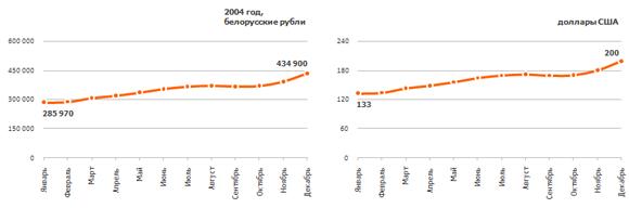 Рис. 7. Динамика изменения средней зарплаты в 2004 г. в белорусских рублях и долларах США