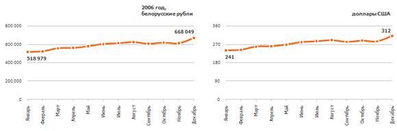Рис. 5. Динамика изменения средней зарплаты в 2006 г. в белорусских рублях и долларах США