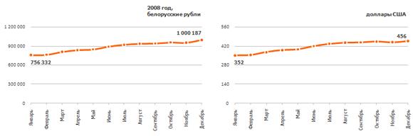 Рис. 3. Динамика изменения средней зарплаты в 2008 г. в белорусских рублях и долларах США