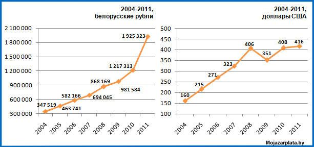 Динамика изменения средней зарплаты в 2004-2011