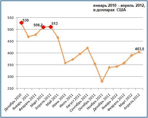 Динамика изменения средней зарплаты в Беларуси с декабря 2010 по апрель 2012 в долларах США