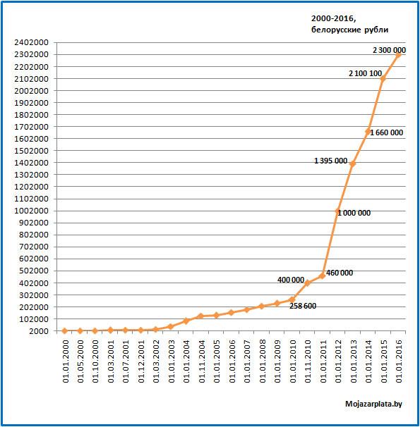 Минимальная зарплата 2016 в Беларуси